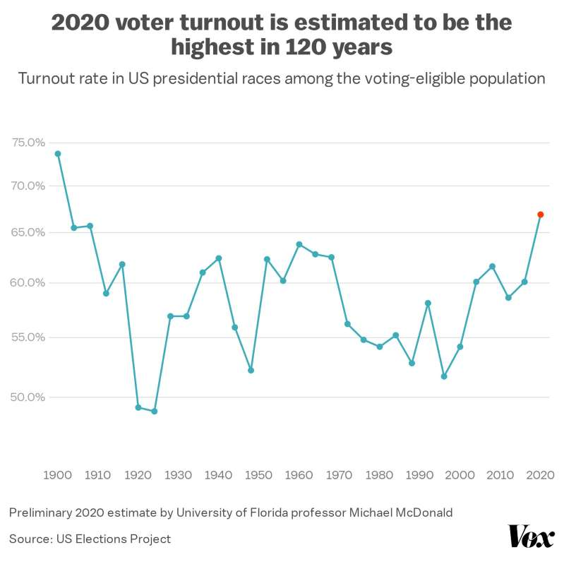 A graph, by the US Elections Project of early voting procedures.